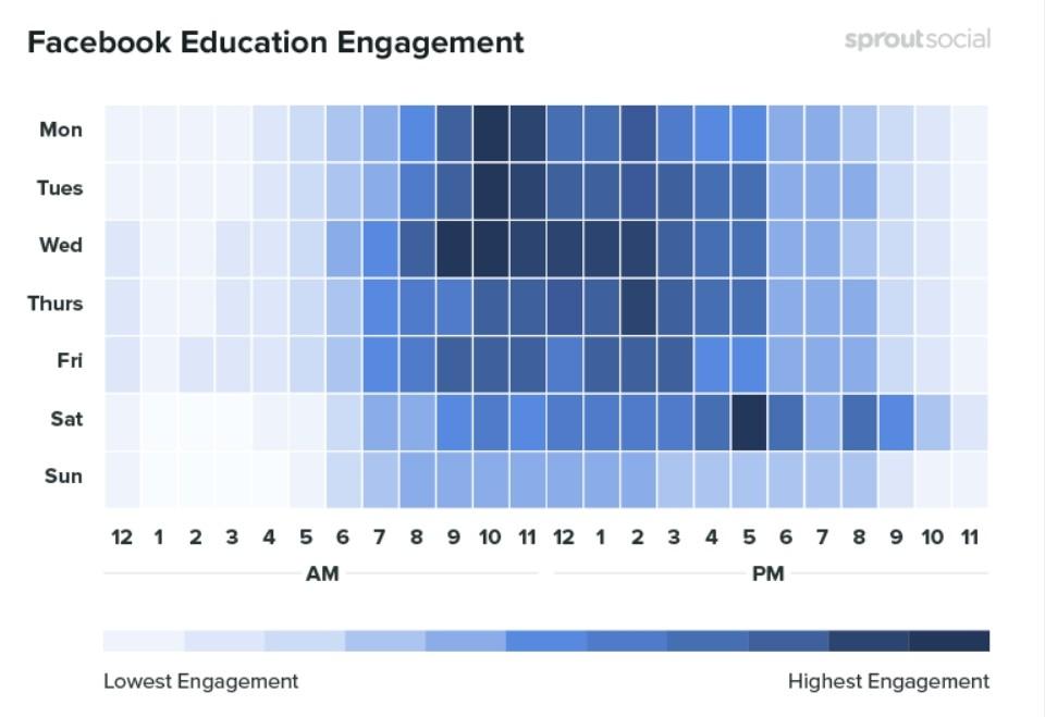 Les meilleures périodes pour publier du contenu sur l'éducation sur Facebook
