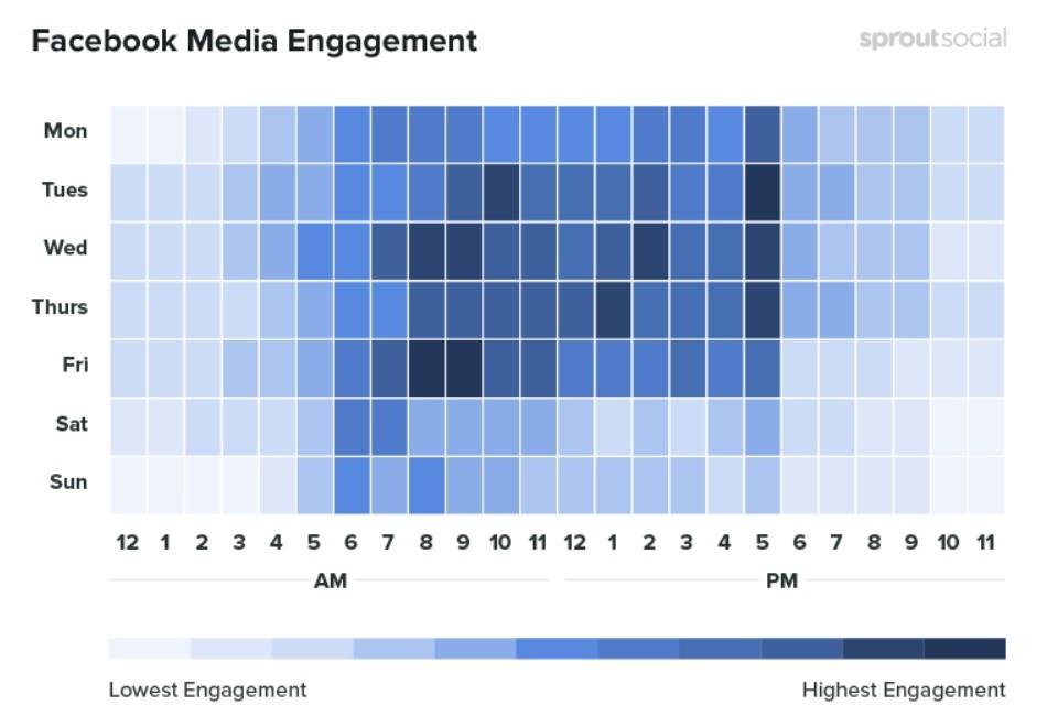 Les meilleurs moments pour publier des médias sur Facebook