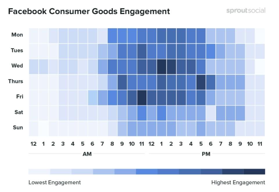 Les meilleurs moment pour publier sur Facebook concernant les produits de consommation