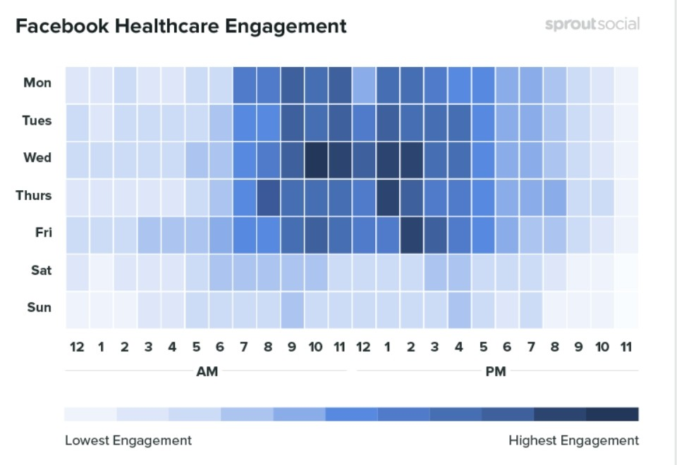 Les meilleurs moments pour publier à propos de la santé sur Facebook