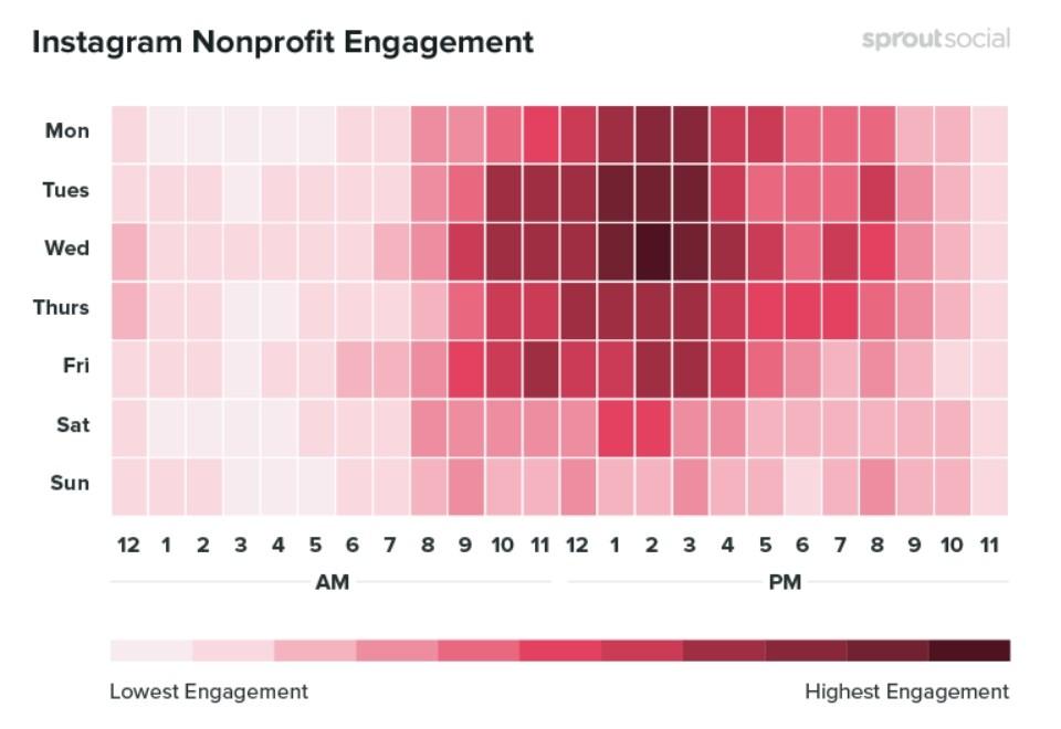Les meilleurs moments pour publier à propos des organismes à but non lucratif
