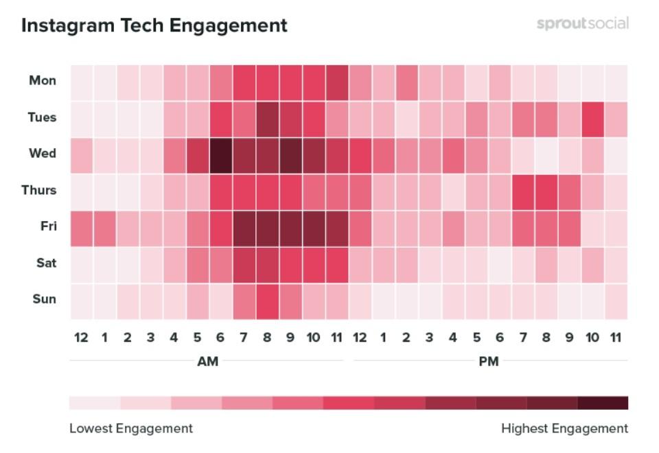 Les meilleures périodes pour publier des postes sur la technologie sur Instagram