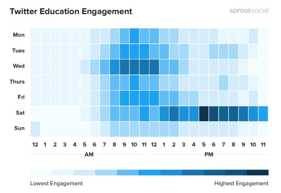 Les meilleurs moments pour publier à propos de l'éducation sur Twitter