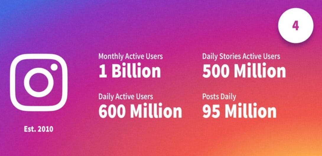 Statistiques récentes sur Instagram