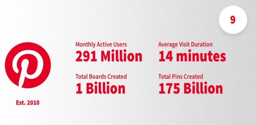 Statistiques récentes sur Pinterest
