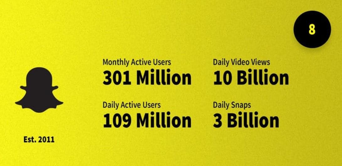Statistiques récentes sur Snapchat