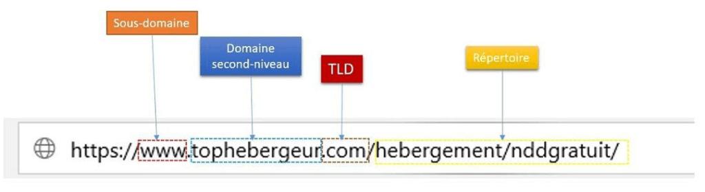 QU'est-ce qui compose un nom de domaine