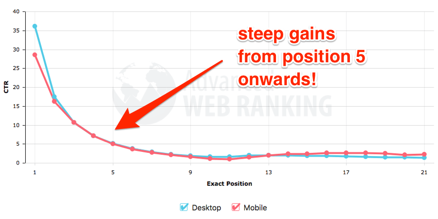 CTR organique avec Advanced Web Ranking