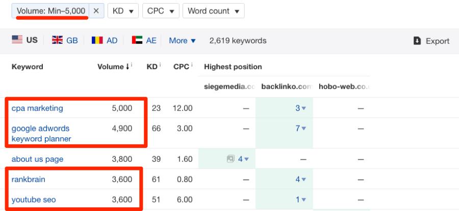 filtrer la recherche de mots clés des domaines concurrents