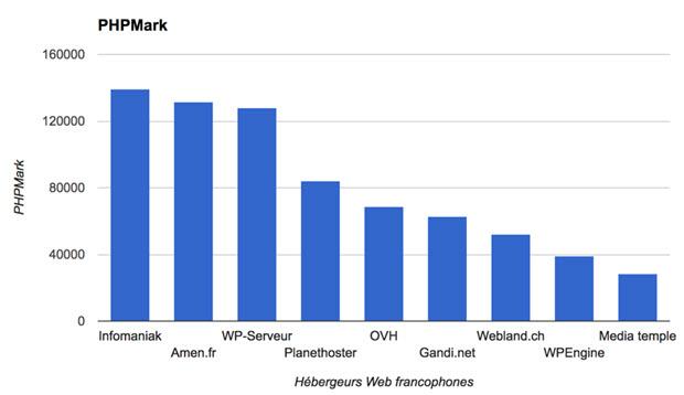Classement hébergeurs web 2016 selon PHPMark