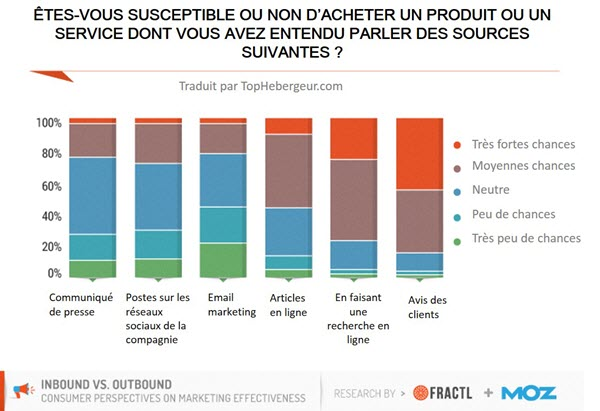 Sources de marketing en ligne