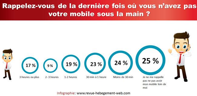 utilisation permanente du mobile