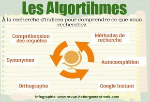 Google algorithme version traduite