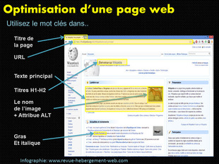 optimisation page web